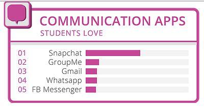 app-chat-preferite-al-college communication